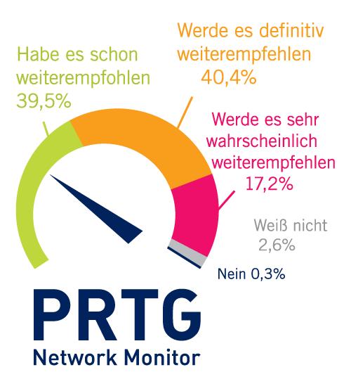 Kunden empfehlen PRTG