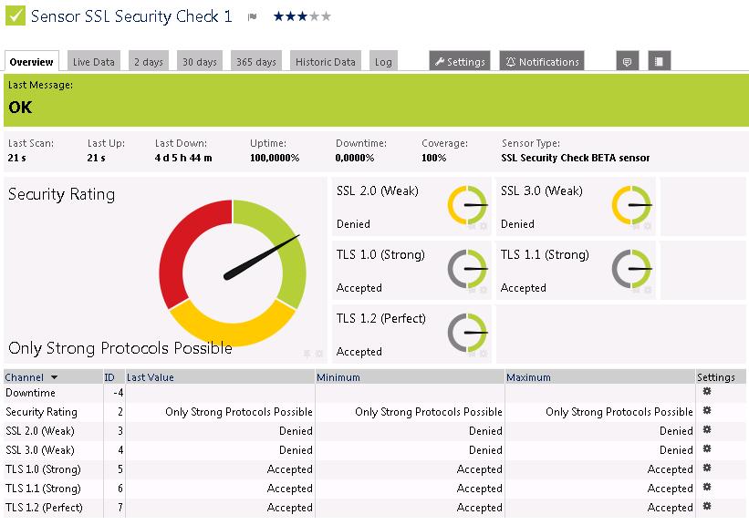 Sensor of the Week: SSL Security Check Sensor