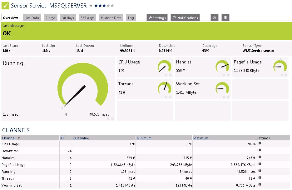Sensor of the Week: WMI Service Sensor