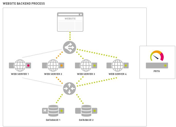 Website Backend Process
