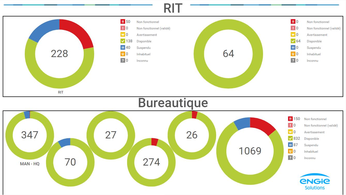 Monitoring von IoT und Büroautomatisierung