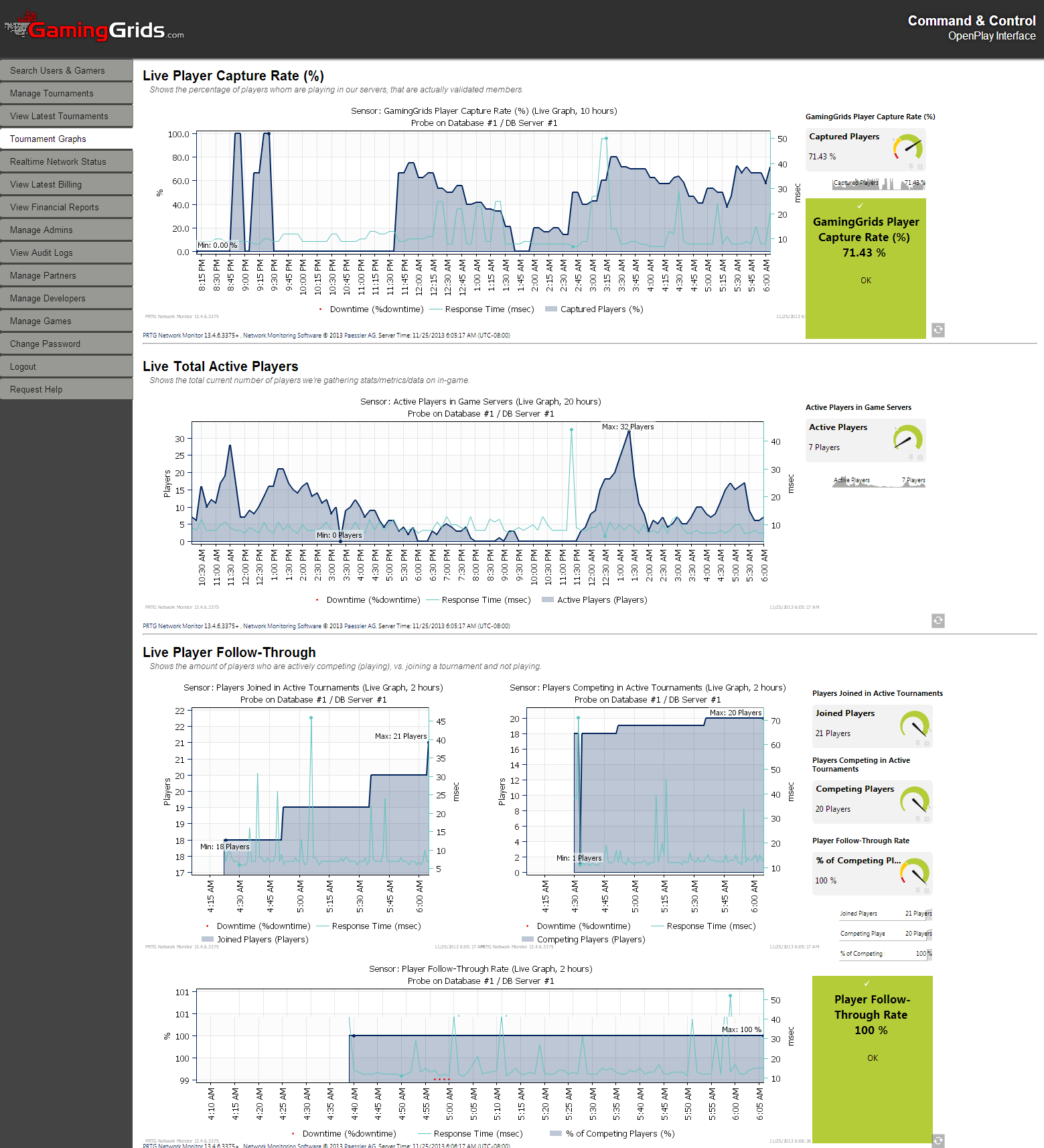 Clear graphs give an overview of the network status