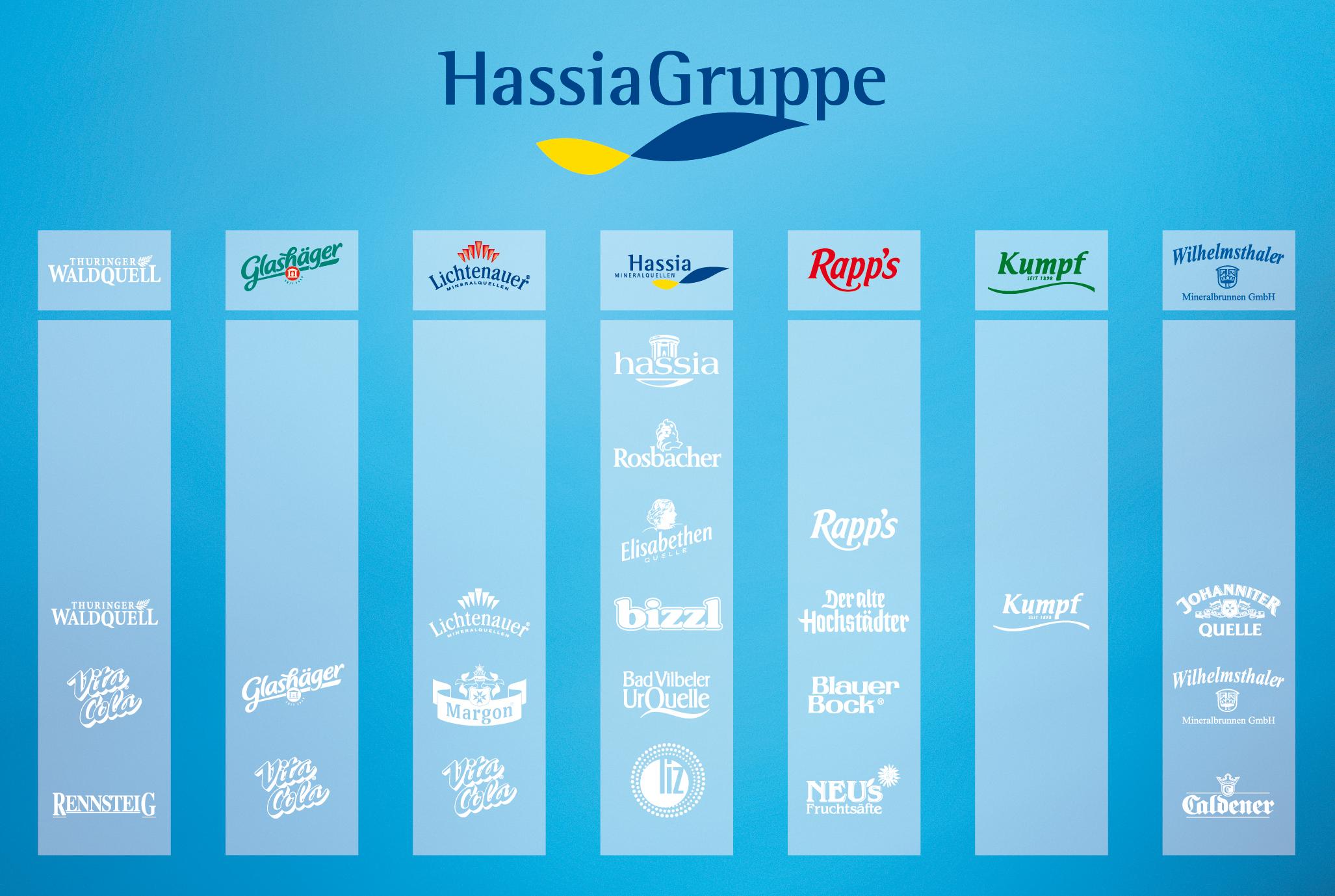 Abbildung: Die Unternehmen der HassiaGruppe mit ihren Kernmarken
