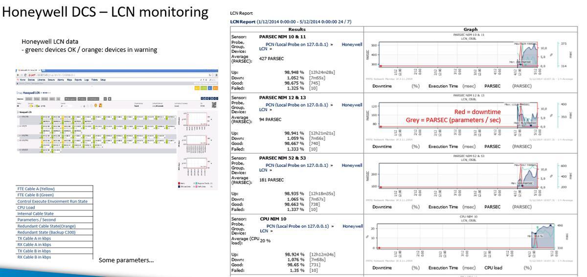 Honeywell DCS - LCN monitoring