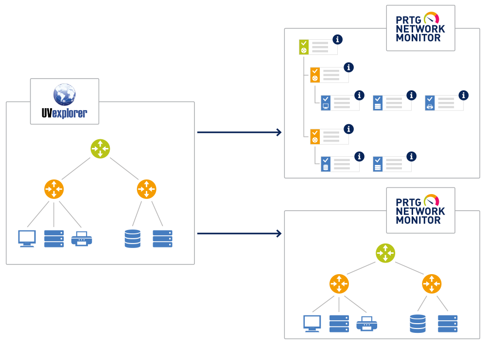 Network Visibility with UVExplorer and PRTG