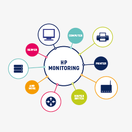 Preview image of All-in-One-HP-Monitoring mit PRTG (Monitoring Topic, hardware)