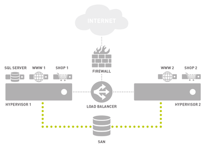 The Role of the Firewall in Cloud Computing