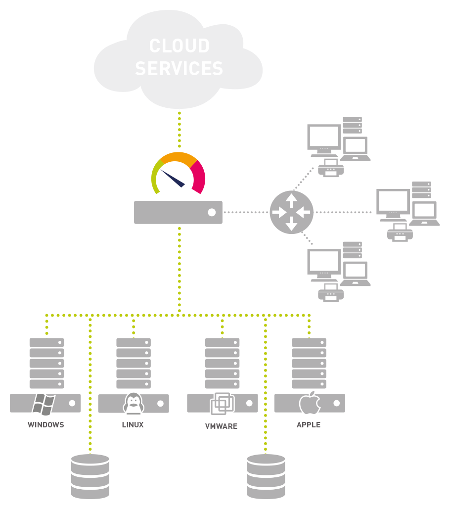 PRTG monitors your entire network, data center and cloud servers and services at a glance
