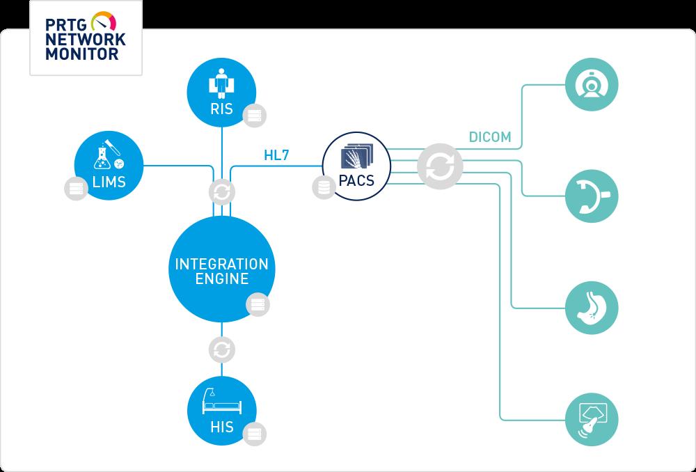 O PRTG integra e monitora a infra-estrutura de TI com o setor de saúde