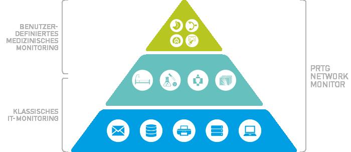 Die moderne Healthcare-Monitoring-Pyramide