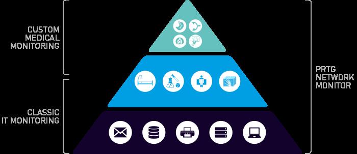 A pirâmide moderna do monitoramento no setor de saúde