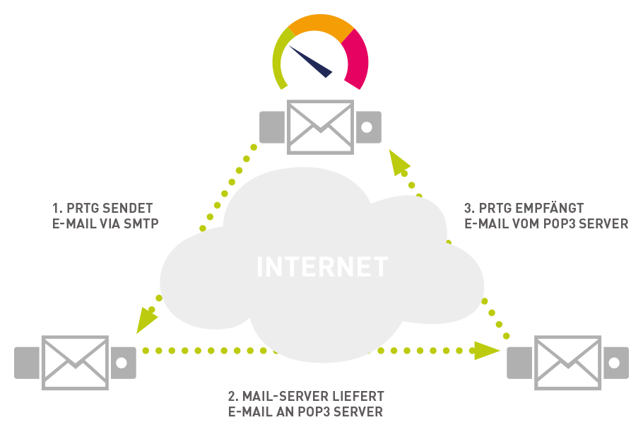 FIGURE: Email round trip sensors ensure the end-to-end delivery of emails