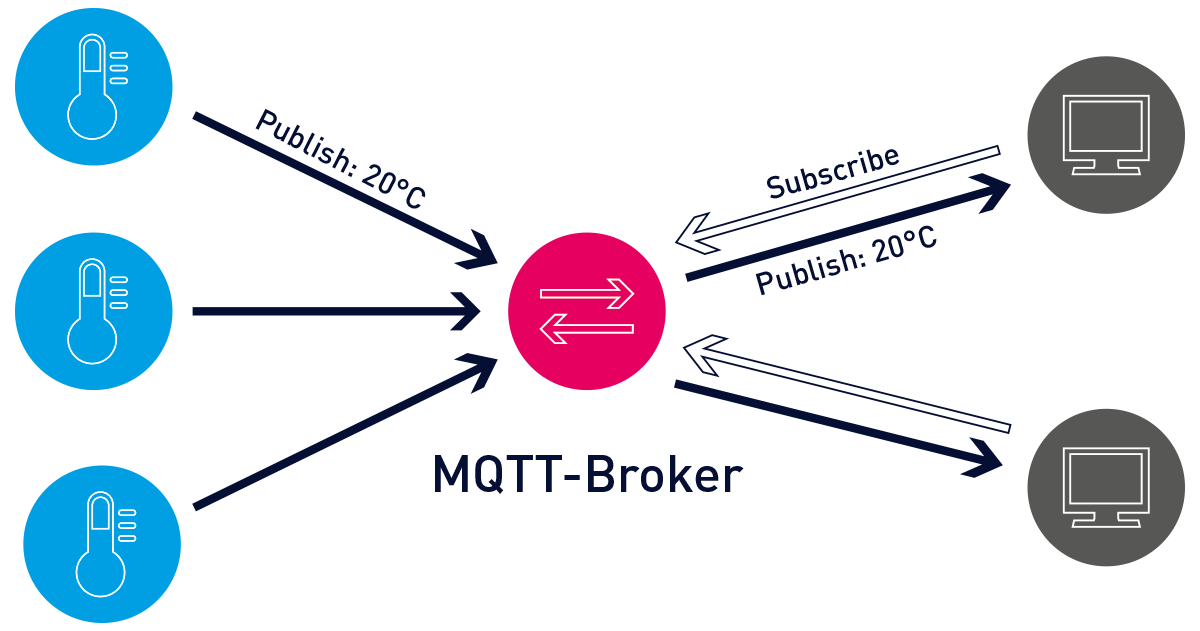 What is MQTT? Definition and Details