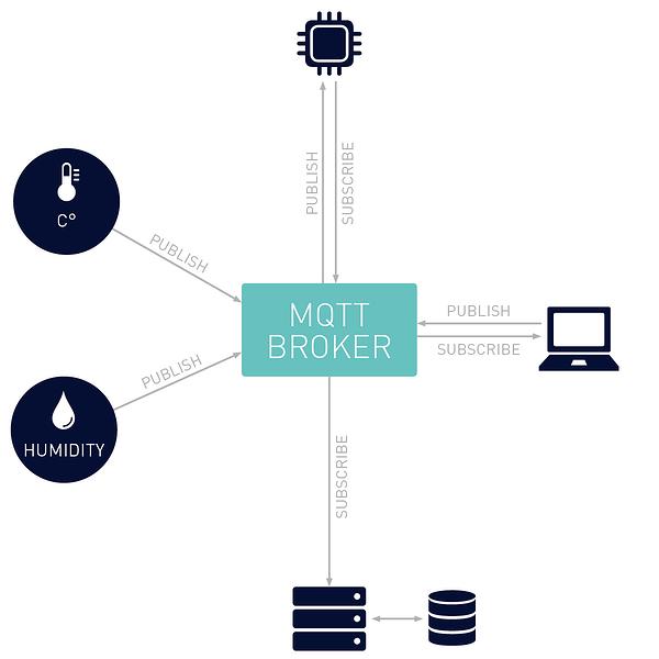 mqtt-basic-architecture-12-half-width.png