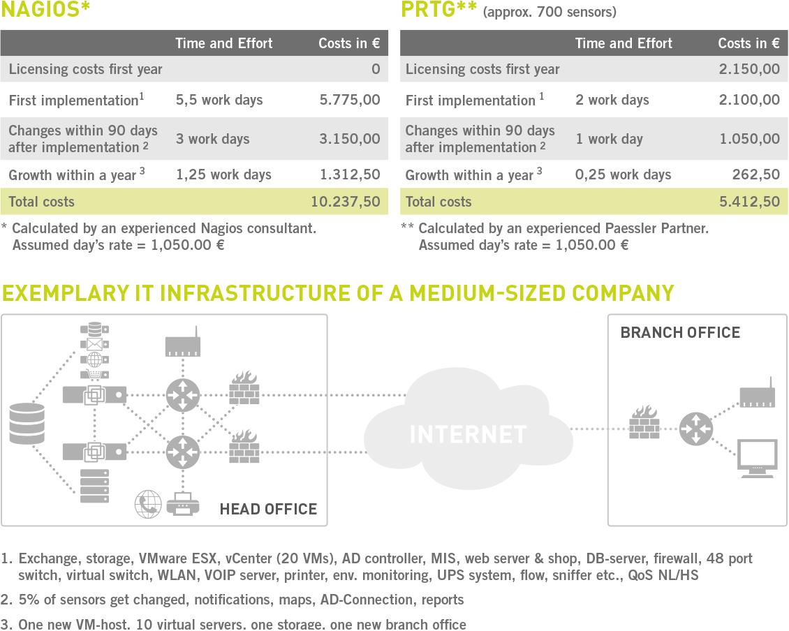 infographics nagios vs. prtg