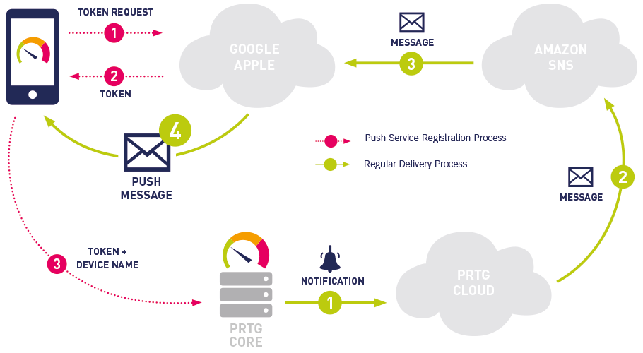 The schematic workflow of push notifications from PRTG