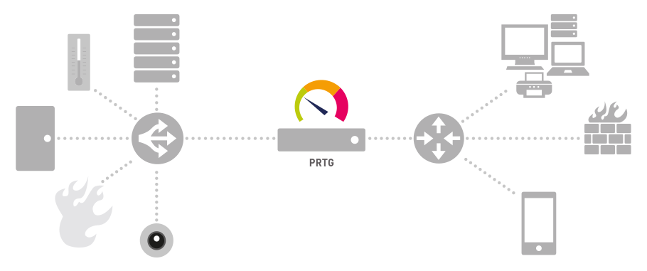 Server Monitoring with PRTG