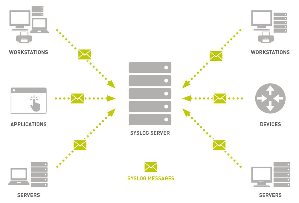 Syslog Monitoring