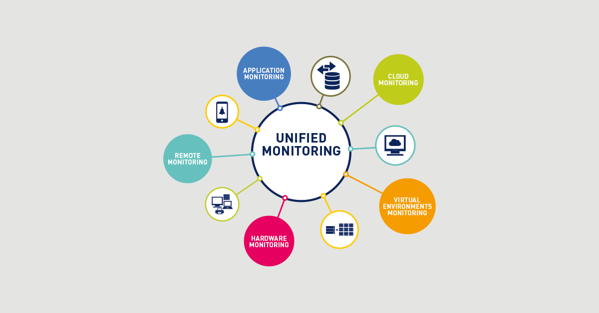 PRTG network monitoring tool (Monitoring Topic, network)