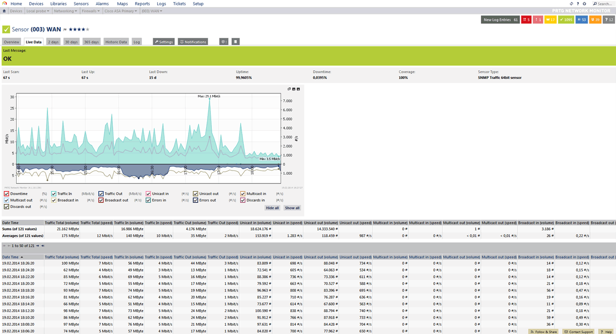 Bandwidth Monitoring with PRTG