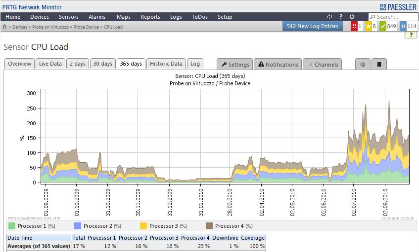server cpu monitoring