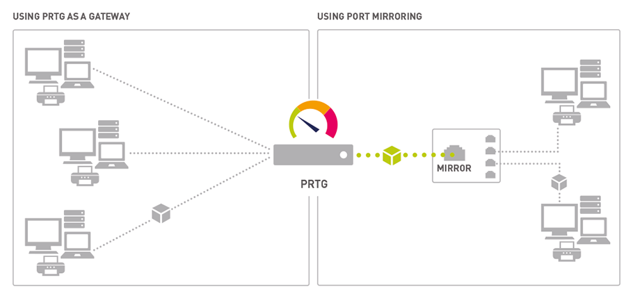 Free network sniffer on a monitoring port