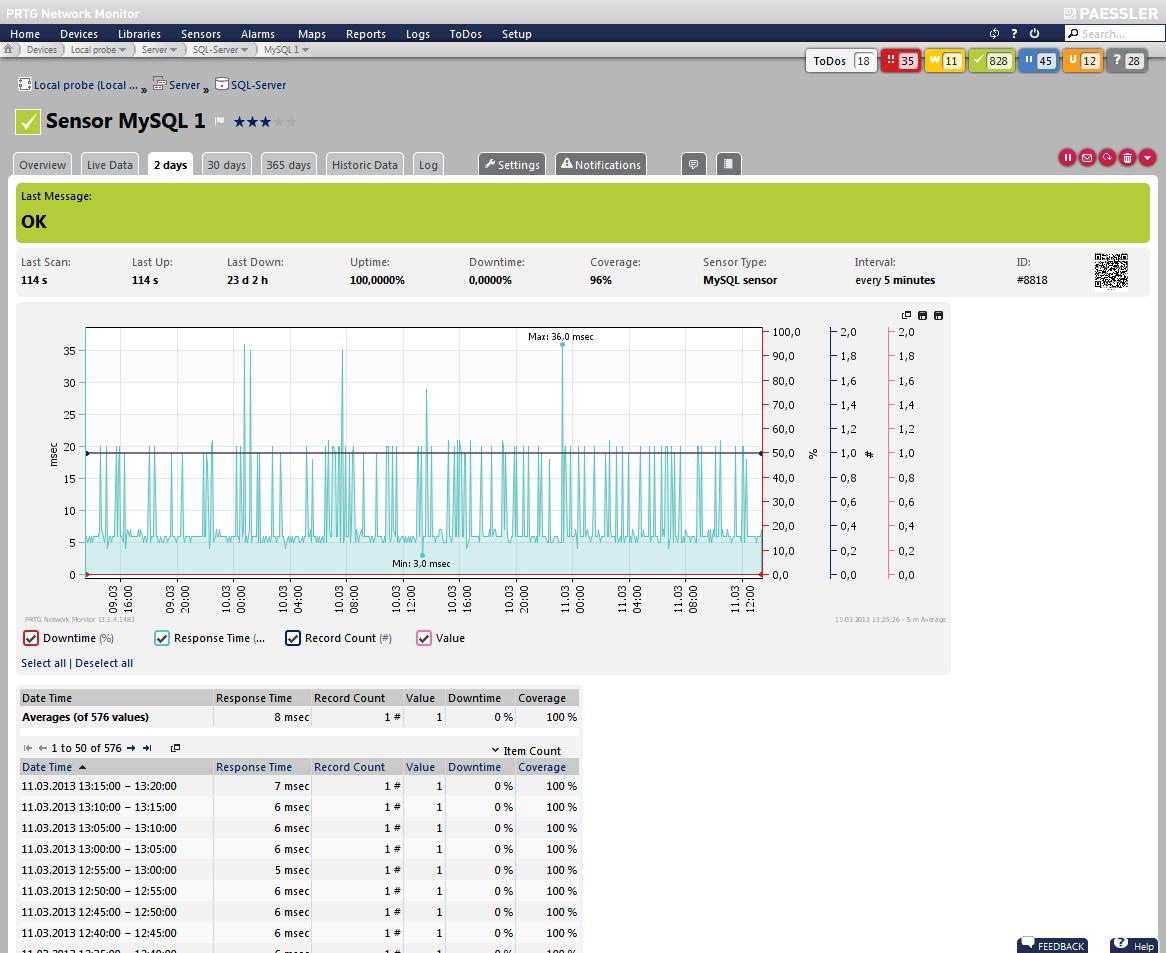 MySQL Server monitoring with PRTG