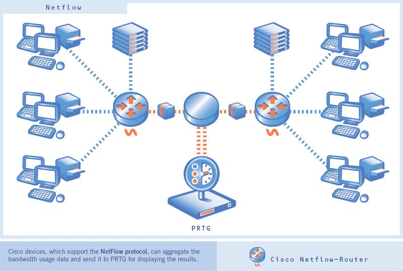 Cisco Network Troubleshooting