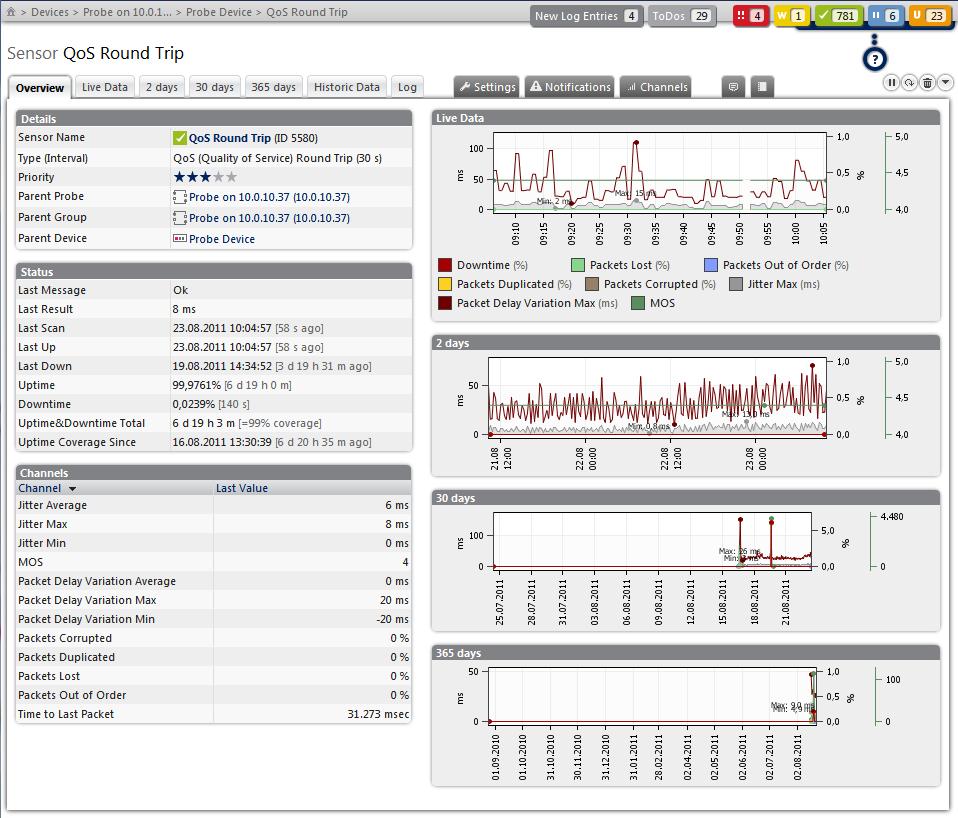 packet loss monitoring using QoS reports