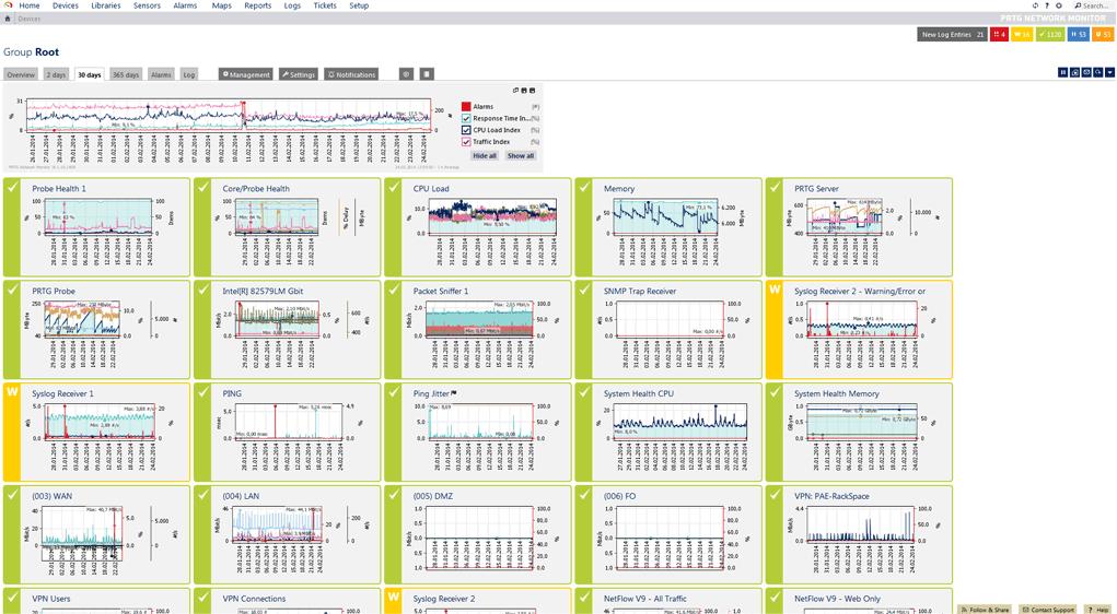 PRTG sensor graphs