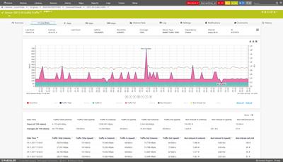 Monitoring firewall traffic