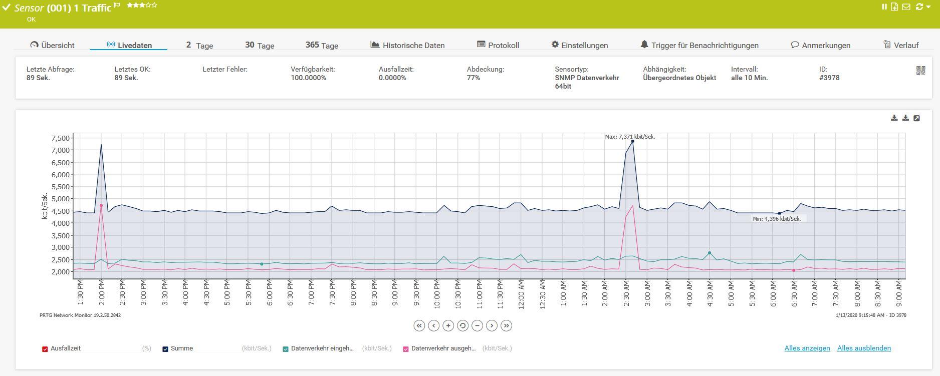 Live-Graph des Sensors SNMP Datenverkehr