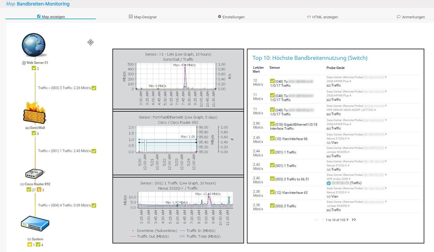 Visualisierung der Monitoring-Daten