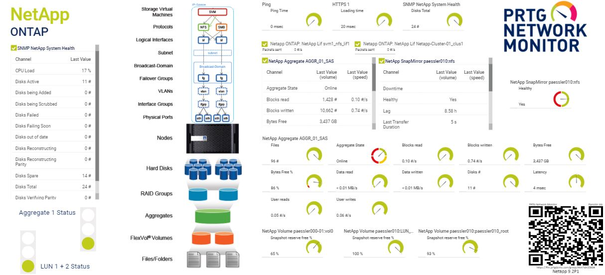 Dashboard for a NetApp ONTAP storage system
