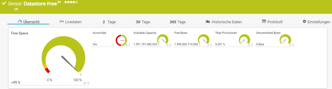 VMware Datastore (SOAP) überwacht den Speicherverbrauch