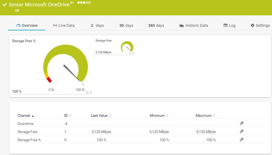 Sensor Microsoft One Drive Monitoring