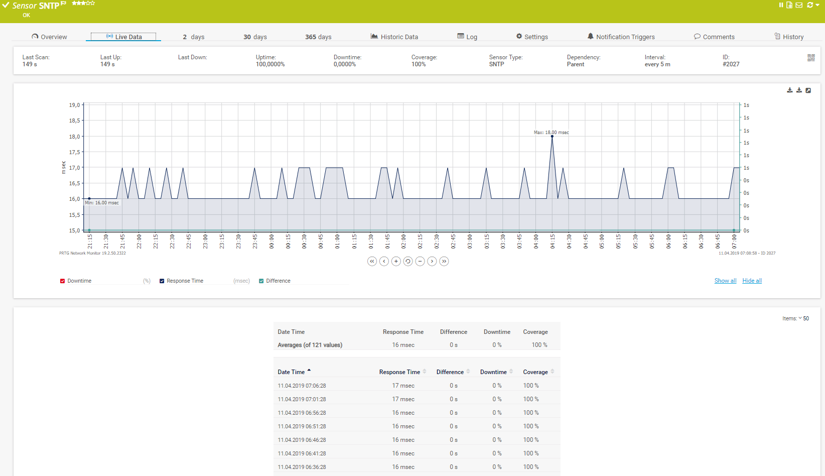 PRTG NTP Monitoring Tool - Your Network On Time
