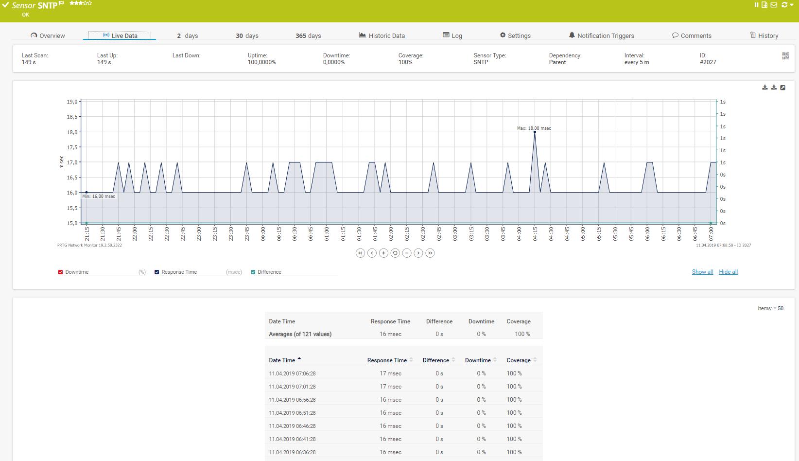 NTP sensor live data
