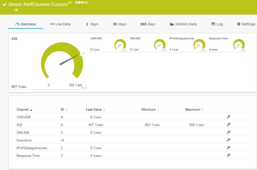 Performance Counter Custom Sensor