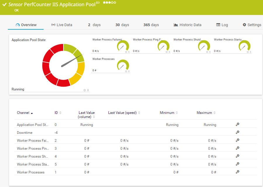 Performance Counter: IIS application sensor