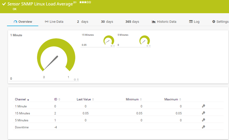 Sensor SNMP Load Average