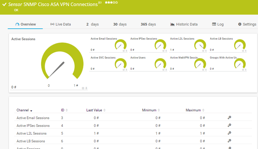Connexions VPN ASA Cisco SNMP