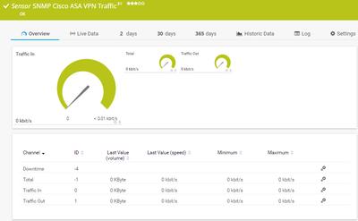 SNMP Cisco ASA VPN-Datenverkehr Trafico