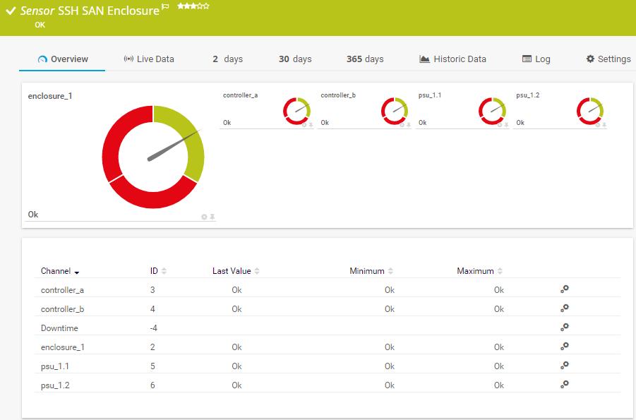 Sensores SSH en un dispositivo Linux: gráfico de 30 días