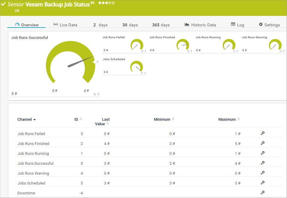 Veeam Backup Job Status-Sensor