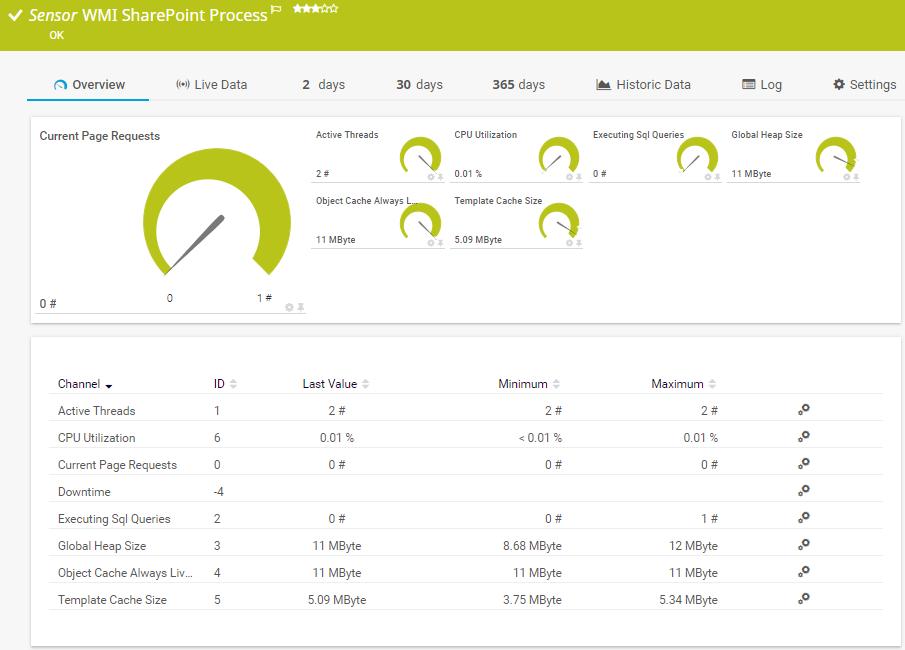 Capteur WMI de contrôle des processus SharePoint