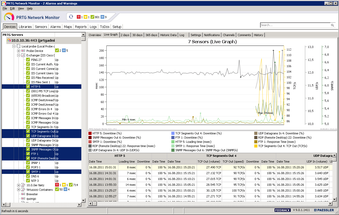 With the Enterprise Console you can view monitoring data from different PRTG core server installations side by side