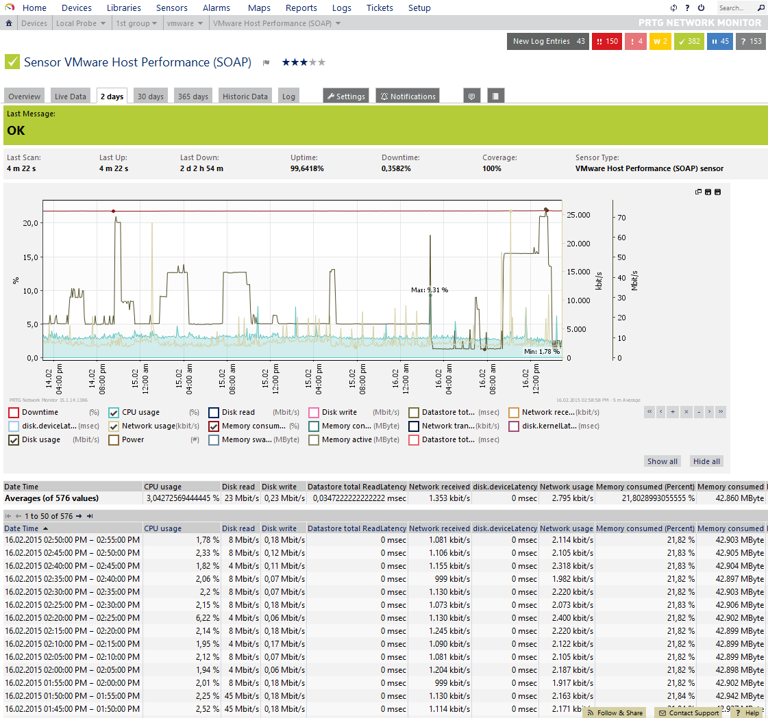 Free VMware Monitoring with PRTG