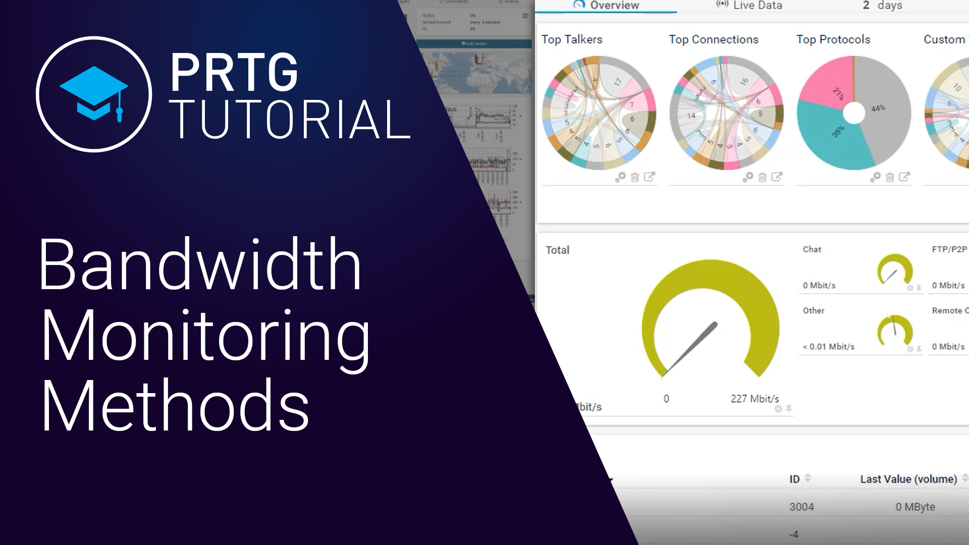 Video: PRTG Network Monitor - Bandwidth Monitoring Methods (Videos, Bandwidth)