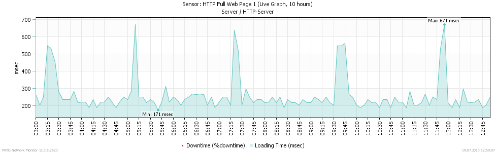 FIGURE: PRTG live graph for loading times of a  web page